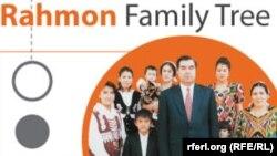 Семья и связи