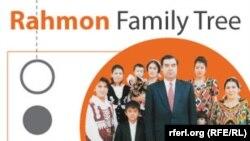 Имомали Раҳмон оиласи