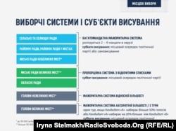 Виборчі системи і суб'єкти висування, запропоновані в законопроекті про місцеві вибори №2831-2