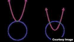 Çevrə və parabola