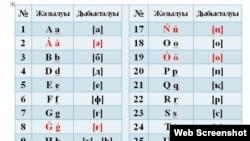 Қазақстан президентінің 2018 жылғы 19 ақпандағы жарлығымен бекітілген қазақ әліпбиінің латын графикасындағы жаңа нұсқасы