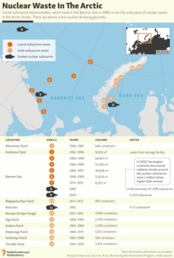 Nuclear Waste In The Arctic
