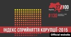 За індексом сприйняття корупції Україна посідає 130-те місце із 168 можливих. За останній рік вона покращила свій показник на один бал. Дані Transparency International