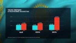 Летом 2020 года смертность в Казахстане была в 2,5 раза выше обычной