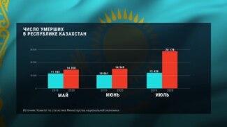 Летом 2020 года смертность в Казахстане была в 2,5 раз выше обычной