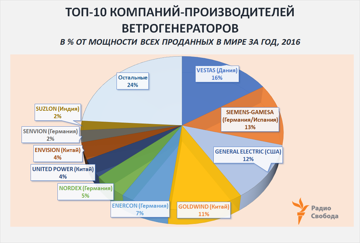 Russia-Factograph-Renewables-Wind-World Top-10 Turbine Producers