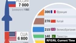 Ядерные арсеналы мира по данным шведского института SIPRI.