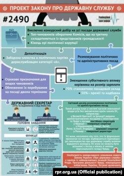 Інфографіка щодо закону про держслужбу
