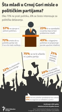 Infographic:What do young people in Montenegro think about political parties