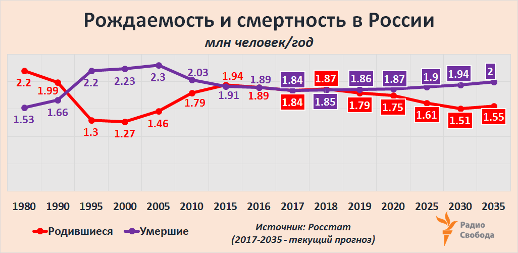 Russia-Factograph-Birth Rate-Mortality-1980-2035