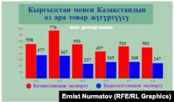 Товарооборот между КР и РК (по данным Нацстаткома КР).