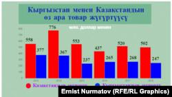 Кыргызстан менен Казакстандын соода жүгүртүүсү. Улуттук статистика комитетинин маалыматына ылайык.