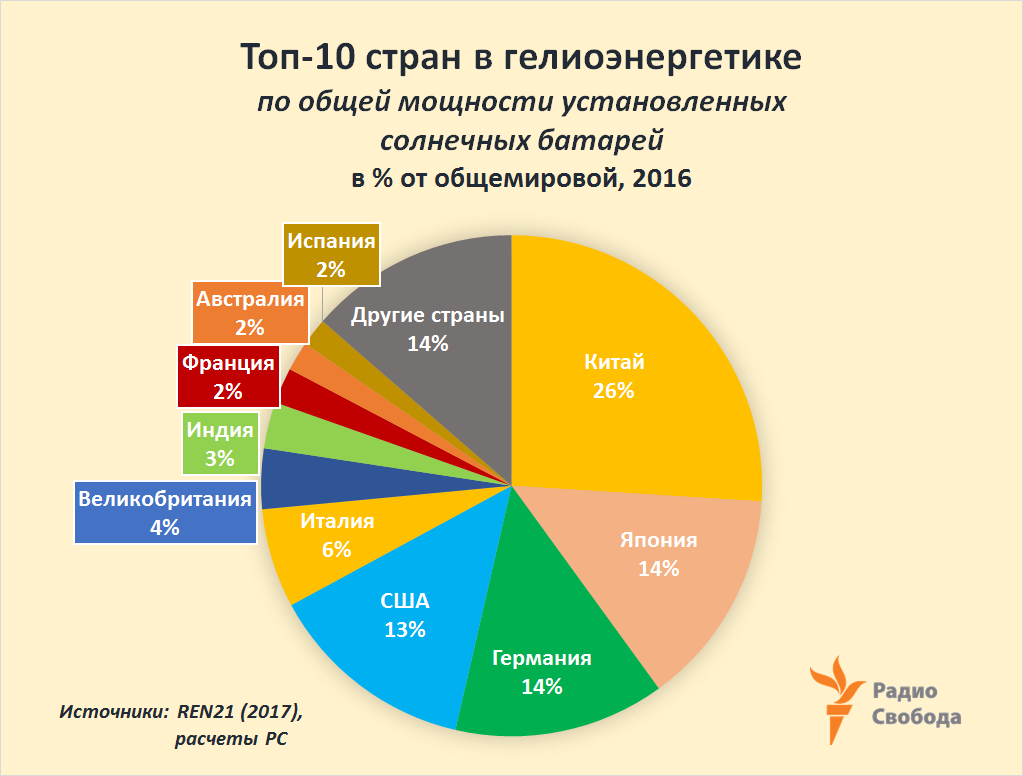 Russia-Factograph-Renewables-Solar-Countries-Top-10