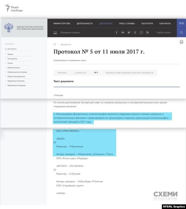 «Грин Филмс» вирішила залучити для виробництва кошти з російського бюджету - взяла участь та успішно пройшла відбір у конкурсі на отримання держфінансування.