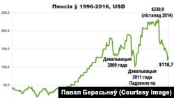 Як зьмяняўся памер пэнсій у Беларусі за 20 год