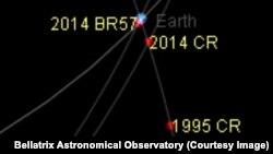 Жер жана 1995CR, 2014 BR57, 2014CR астероиддери.