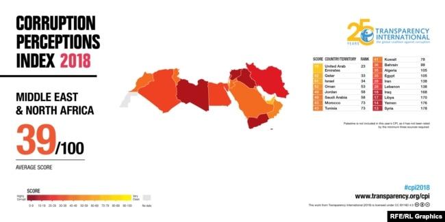 Corruption Perception Index 2018 MENA