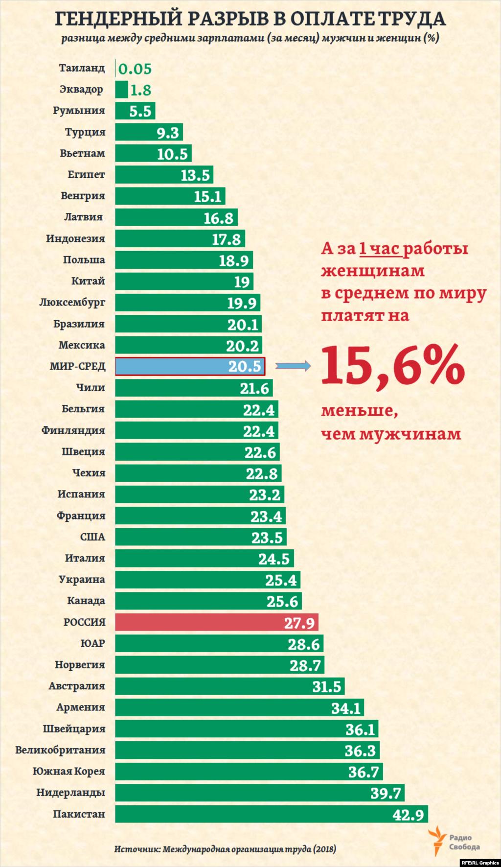 Женщины занимают сегодня 34% менеджерских должностей в экономиках исследованных ВЭФ стран. А разрыв в ежемесячных заработках мужчин и женщин, по последним оценкам Международной организации труда (МОТ), в среднем по миру составляет 20,5%. Иначе говоря, на каждый доллар, получаемый мужчиной, женщины получает 79,5 цента.