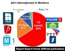 Grafic din rapotul Expert Forum care arată de unde își iau știrile internaționale moldovenii.