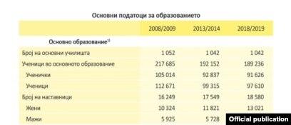 Статистички податоци за основно образование - Извор: Државен завод за статистика