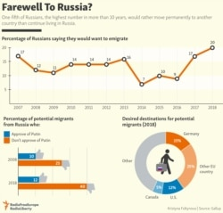 INFOGRAPHIC: Farewell To Russia