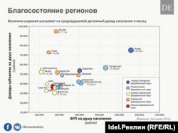 Благосостояние республик РФ