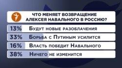 """Опрос в Twitter: """"Что меняет возвращение Алексея Навального в Россию?"""""""