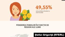 Condiția femeii în lumea actuală