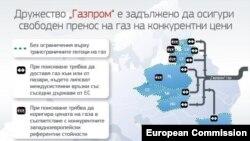 """Ангажиментите, поети от """"Газпром"""" по разследването на Европейската комисия"""
