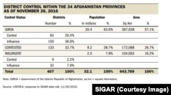 This table produced by SIGAR shows the areas controlled by the government and the Taliban.