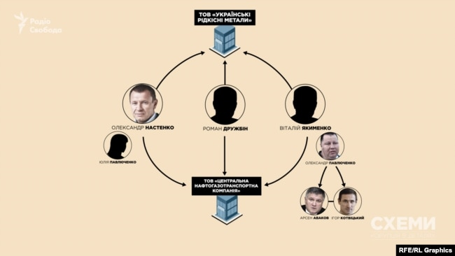 Наприкінці листопада 2019 року в один день співвласниками двох фірм стають Олександр Настенко та Віталій Якименко, які знані зв'язками з оточенням Арсена Авакова