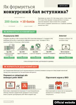 (Інфографіка: Громадянська мережа ОПОРА)