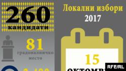 Локални избори 2017