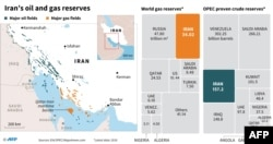 Iran's Oil And Gas Reserves