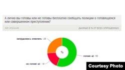 """Использована графика с сайта Фонда """"Общественное мнение"""""""