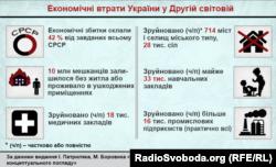 Економічні втрати України у Другій світовій війні