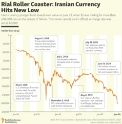 INFOGRAPHIC: Rial Roller Coaster: Iranian Currency Hits New Low