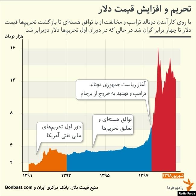 تغییرات دلار در بازار ارز ایران از سال ۱۳۹۰ به این سو