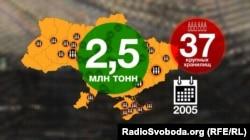 У 2005 році в Україні було 37 великих військових сховищ і два з половиною мільйони тонн боєприпасів