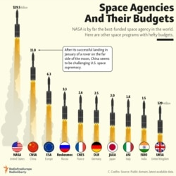 Infographic - Space Agencies Budgets