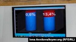Финансирование восстановления Крыма СССР