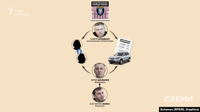 Крищенко протягом шести років вказував, що їздить на позашляховику Hyundai Santa Fe, який належить Шальнєву. За інформацією журналістів, Шальнєв був водієм Андрія Крищенка. Їхні дружини товаришують у фейсбуці.