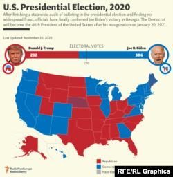 Демократ Жо Байден 3-ноябрдагы президенттик шайлоодо ишенимдүү жеңишке жетишти деп саналууда. 2020-жылдын 20-ноябрындагы маалымат.