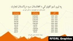 د ۲۰۱۰ کال څخه تر ۲۰۲۰ کال پورې افغانستان ته د پاکستان تجارت چې په وروستيوو کلونو کې کم شوی دی