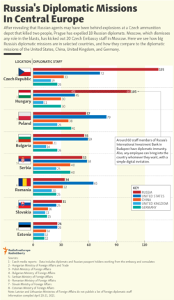 Infographic - Russia's Diplomatic Missions In Central Europe