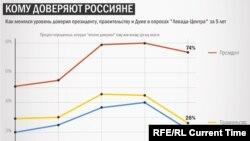 Инфографикаи боварии русҳо ба ҳукумат, Думаи давлатӣ