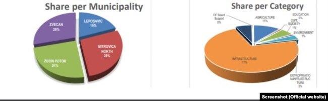 (Majtas) Përqindja e ndarjes së projekteve për katër komunat. (Djathtas) Përqindja e ndarjes së projekteve për fusha të caktuara.