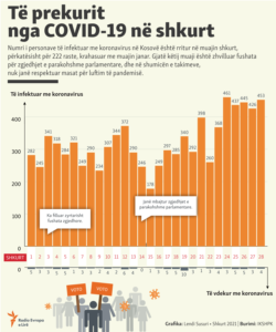 Kosovo: Infographics - COVID-19 cases during February in Kosovo.