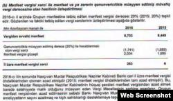 """""""Naxçıvanbank"""" ASC, 2016-cı il maliyyə hesabatından çıxarış (web screenshot)"""