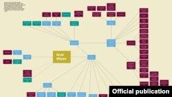 Еще одна схема из доклада Global Witness